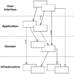Domain Driven Design - Overview of a Layered Architecture