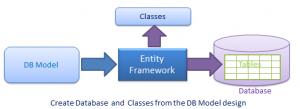 Entity Framework Usage Scenario: Model First