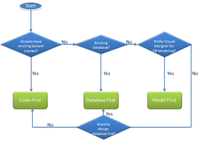 Entity Framework - Chose modelling