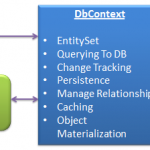 DbContext Architecture