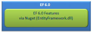 Entity Framework V6 Assemblies