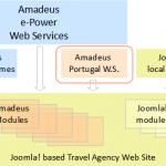 Arquitectura Amadeus